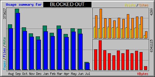 Traffic statistics for online dating sites